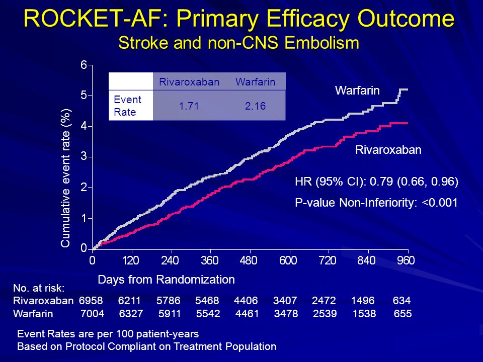 ROCKET-AF: Primary Efficacy Outcome Stroke and non-CNS Embolism Event Rates are per 100 patient-years Based on Protocol Compliant on Treatment Population No.