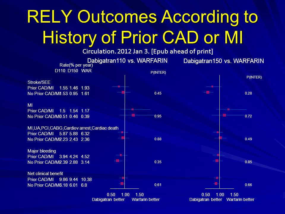 RELY Outcomes According to History of Prior CAD or MI Circulation.