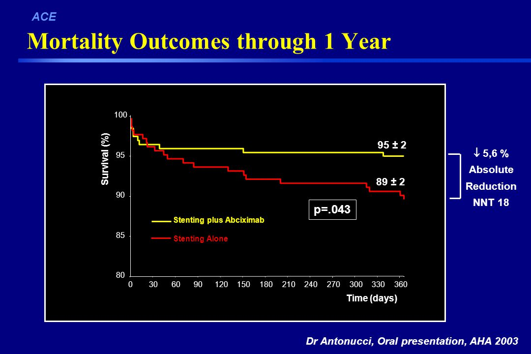 Mortality Outcomes through 1 Year ACE Survival (%) p= ± 2 89 ± 2 Stenting plus Abciximab Stenting Alone Time (days) Dr Antonucci, Oral presentation, AHA 2003  5,6 % Absolute Reduction NNT 18
