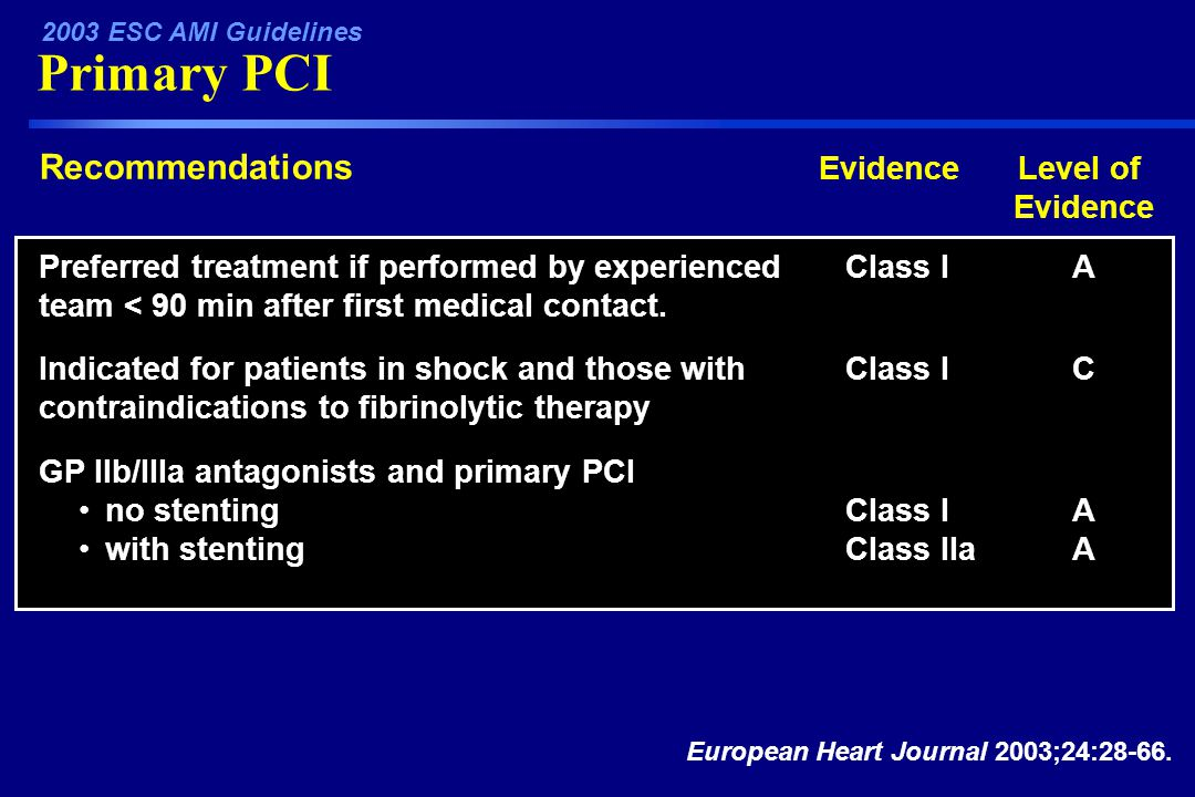 Primary PCI 2003 ESC AMI Guidelines EvidenceLevel of Evidence Recommendations Class IAPreferred treatment if performed by experienced team < 90 min after first medical contact.