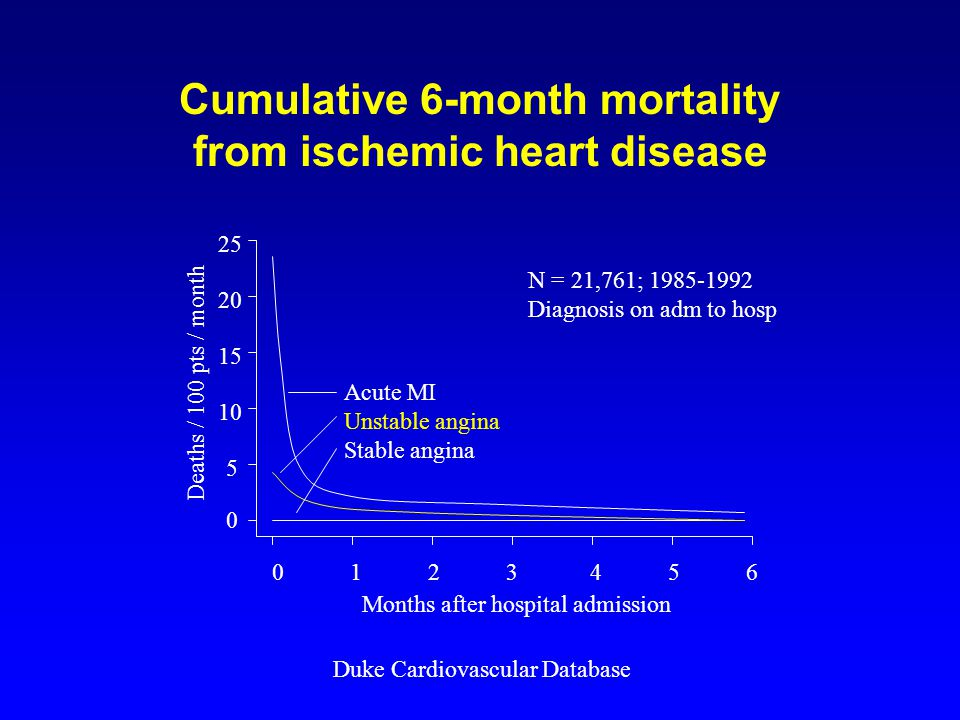 Cumulative 6-month mortality from ischemic heart disease Months after hospital admission Deaths / 100 pts / month Acute MI Unstable angina Stable angina Duke Cardiovascular Database N = 21,761; Diagnosis on adm to hosp