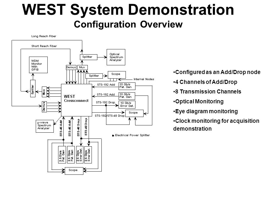 WEST System Demonstration Configuration Overview Configured as an Add/Drop node 4 Channels of Add/Drop 8 Transmission Channels Optical Monitoring Eye diagram monitoring Clock monitoring for acquisition demonstration