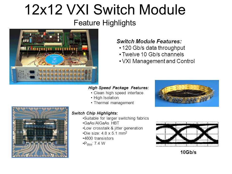 Switch Module Features: 120 Gb/s data throughput Twelve 10 Gb/s channels VXI Management and Control High Speed Package Features: Clean high speed interface High Isolation Thermal management Switch Chip Highlights: Suitable for larger switching fabrics GaAs/AlGaAs HBT Low crosstalk & jitter generation Die size: 4.8 x 5.1 mm transistors P diss : 7.4 W 10Gb/s 12x12 VXI Switch Module Feature Highlights