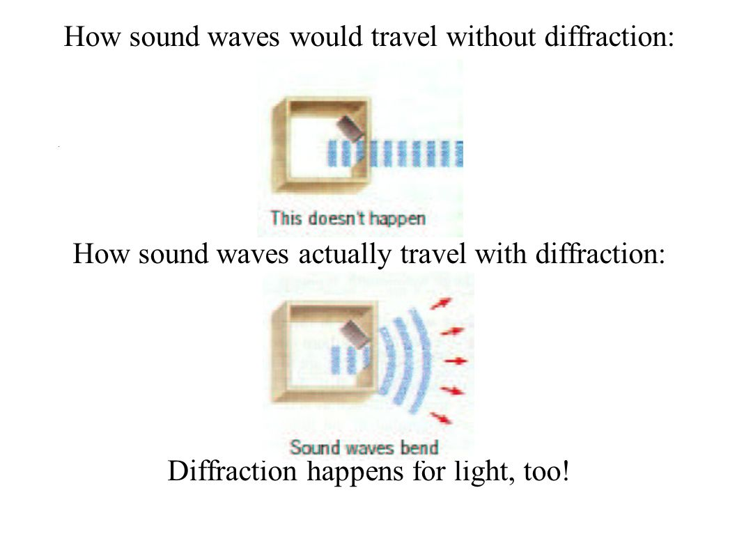 How sound waves would travel without diffraction: How sound waves actually travel with diffraction: Diffraction happens for light, too!