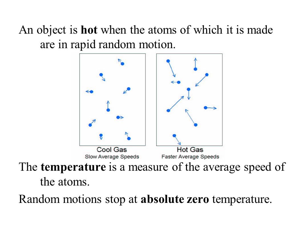An object is hot when the atoms of which it is made are in rapid random motion.