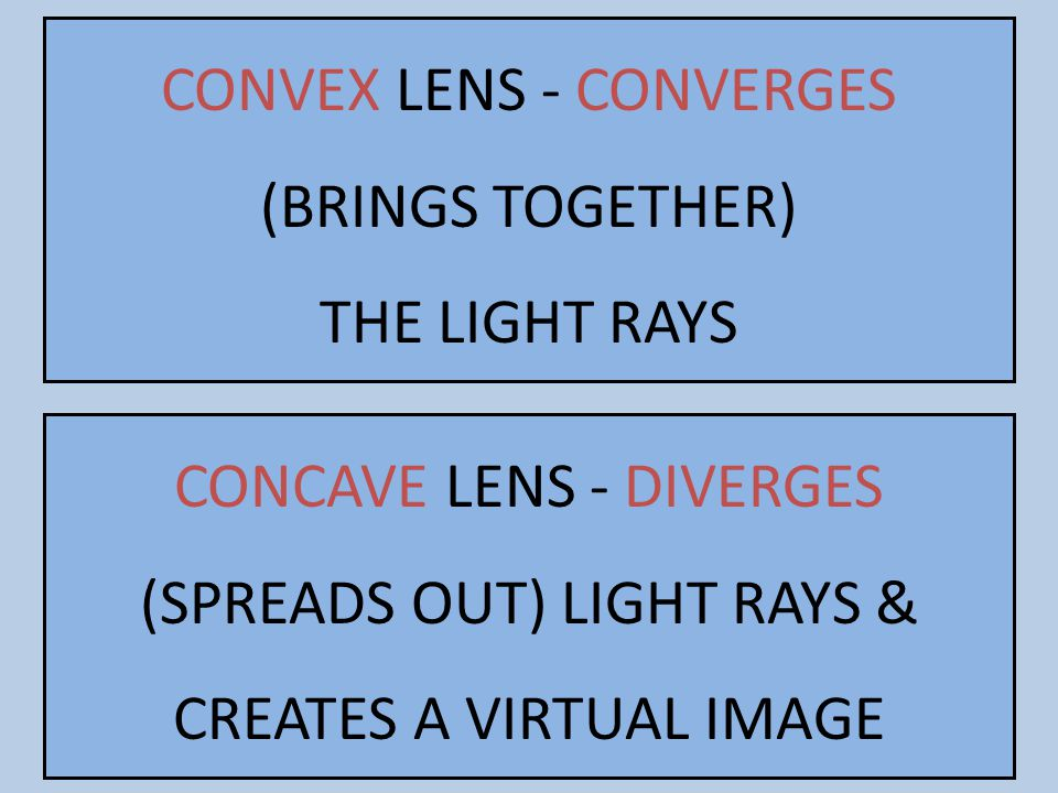 CONVEX LENS - CONVERGES (BRINGS TOGETHER) THE LIGHT RAYS CONCAVE LENS - DIVERGES (SPREADS OUT) LIGHT RAYS & CREATES A VIRTUAL IMAGE