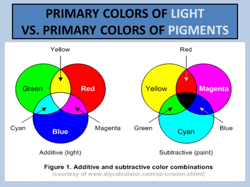 PRIMARY COLORS OF LIGHT VS. PRIMARY COLORS OF PIGMENTS