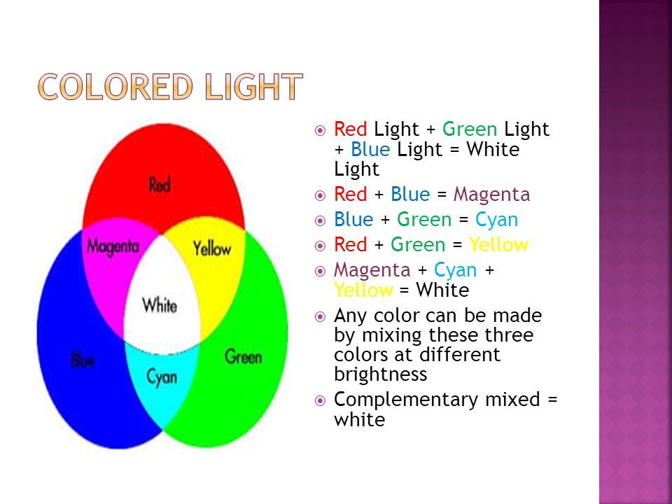  Red Light + Green Light + Blue Light = White Light  Red + Blue = Magenta  Blue + Green = Cyan  Red + Green = Yellow  Magenta + Cyan + Yellow = White  Any color can be made by mixing these three colors at different brightness  Complementary mixed = white