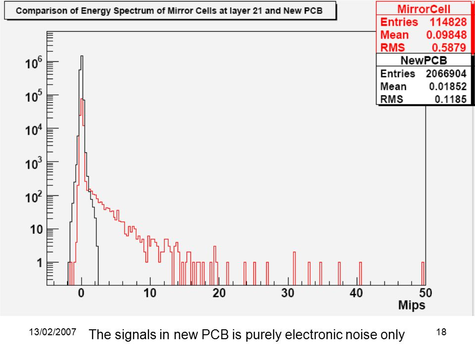 13/02/ The signals in new PCB is purely electronic noise only