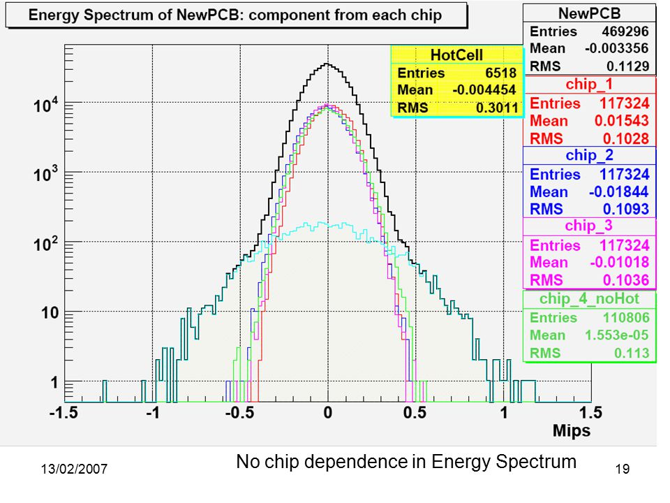 13/02/ No chip dependence in Energy Spectrum