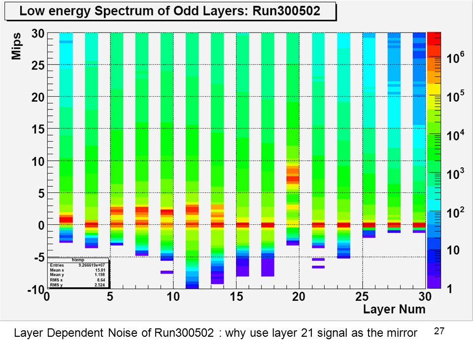 13/02/ Layer Dependent Noise of Run : why use layer 21 signal as the mirror