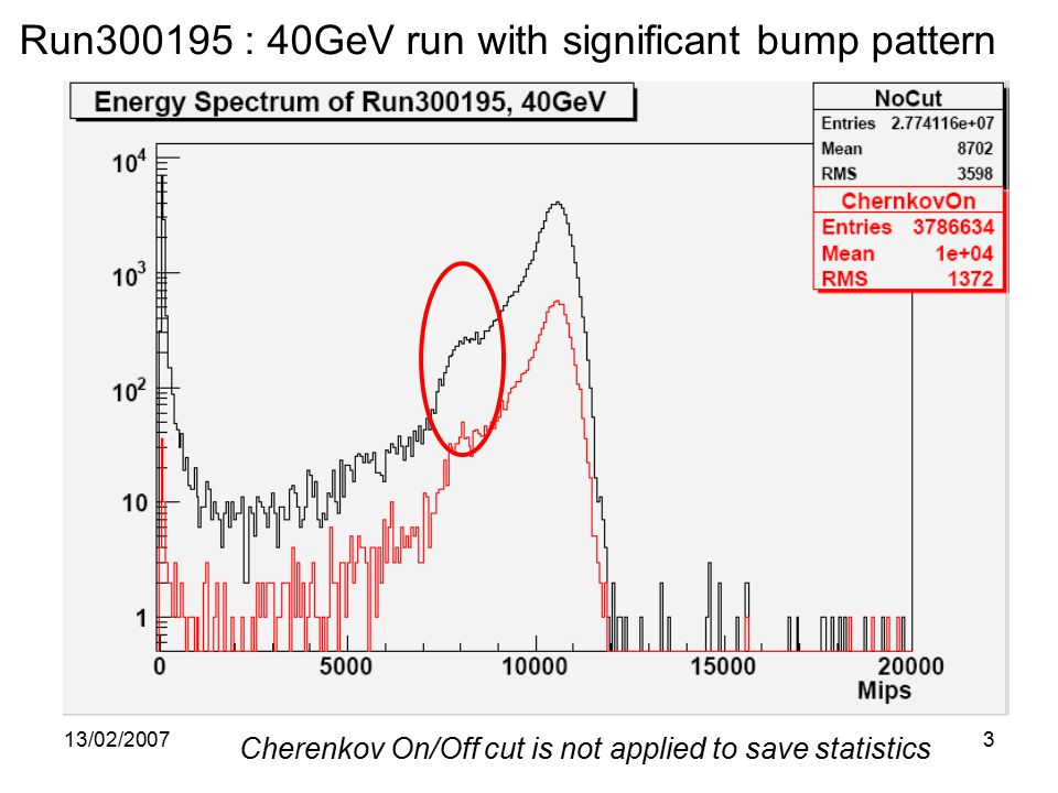 13/02/20073 Run : 40GeV run with significant bump pattern Cherenkov On/Off cut is not applied to save statistics