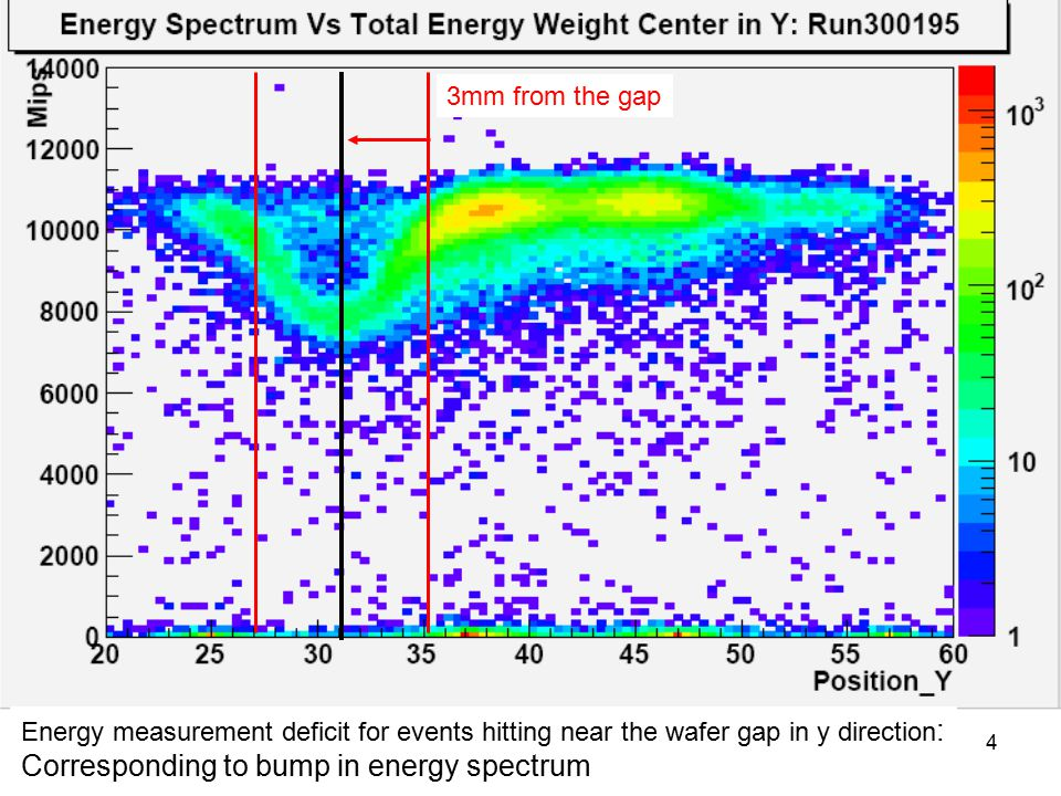 13/02/20074 Energy measurement deficit for events hitting near the wafer gap in y direction : Corresponding to bump in energy spectrum 3mm from the gap