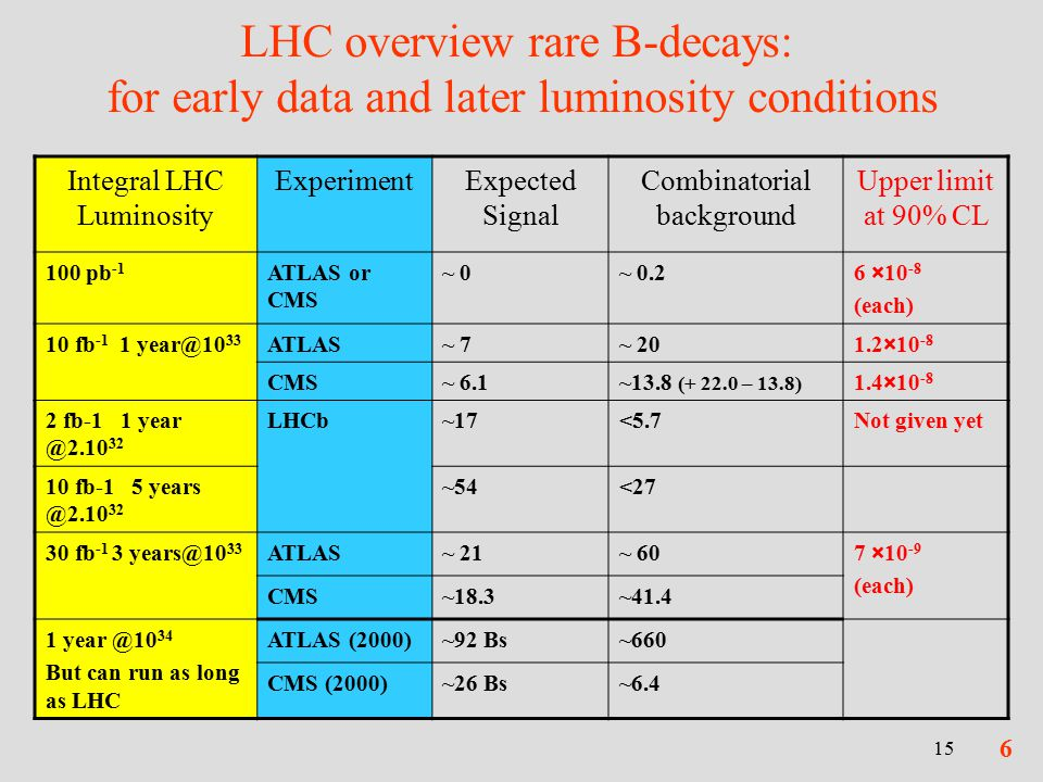 15 LHC overview rare B-decays: for early data and later luminosity conditions Integral LHC Luminosity ExperimentExpected Signal Combinatorial background Upper limit at 90% CL 100 pb -1 ATLAS or CMS ~ 0~ 0.26 ×10 -8 (each) 10 fb ATLAS~ 7~ 201.2×10 -8 CMS~ 6.1~13.8 ( – 13.8) 1.4× fb LHCb~17<5.7Not given yet 10 fb ~54<27 30 fb ATLAS~ 21~ 607 ×10 -9 (each) CMS~18.3~ But can run as long as LHC ATLAS (2000)~92 Bs~660 CMS (2000)~26 Bs~6.4 6