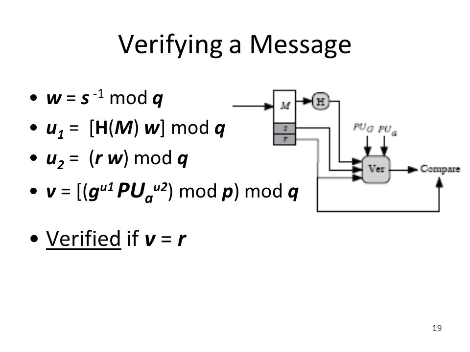 19 Verifying a Message w = s -1 mod q u 1 = [H(M) w] mod q u 2 = (r w) mod q v = [(g u1 PU a u2 ) mod p) mod q Verified if v = r