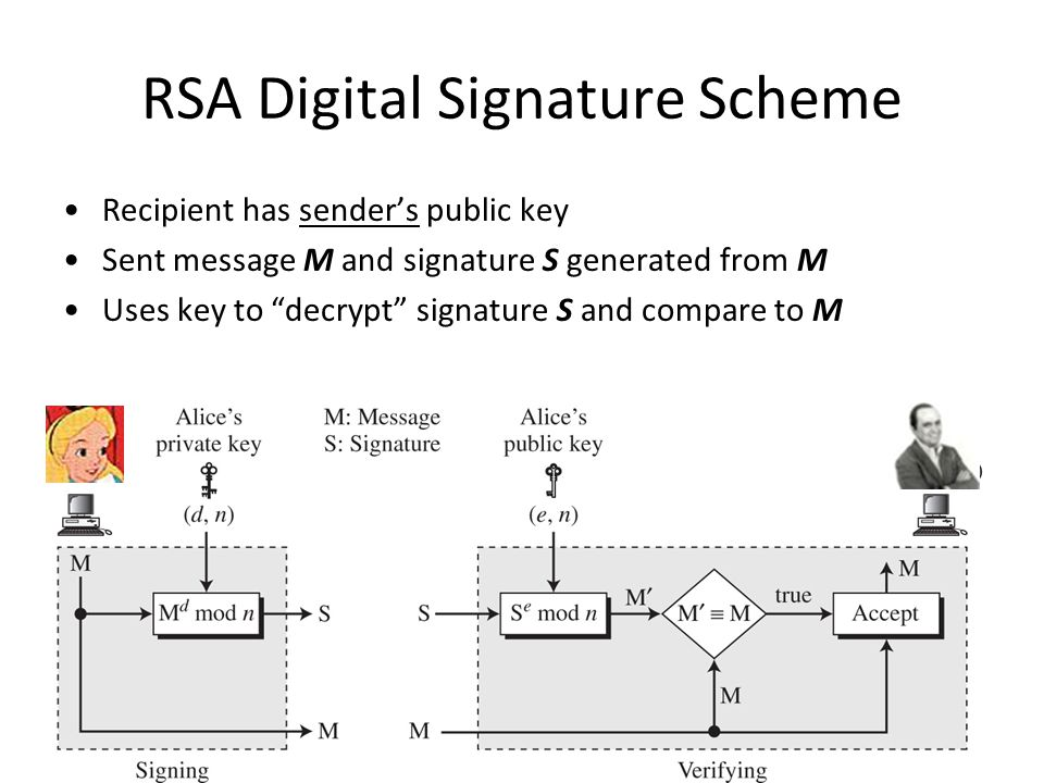9 RSA Digital Signature Scheme Recipient has sender's public key Sent message M and signature S generated from M Uses key to decrypt signature S and compare to M