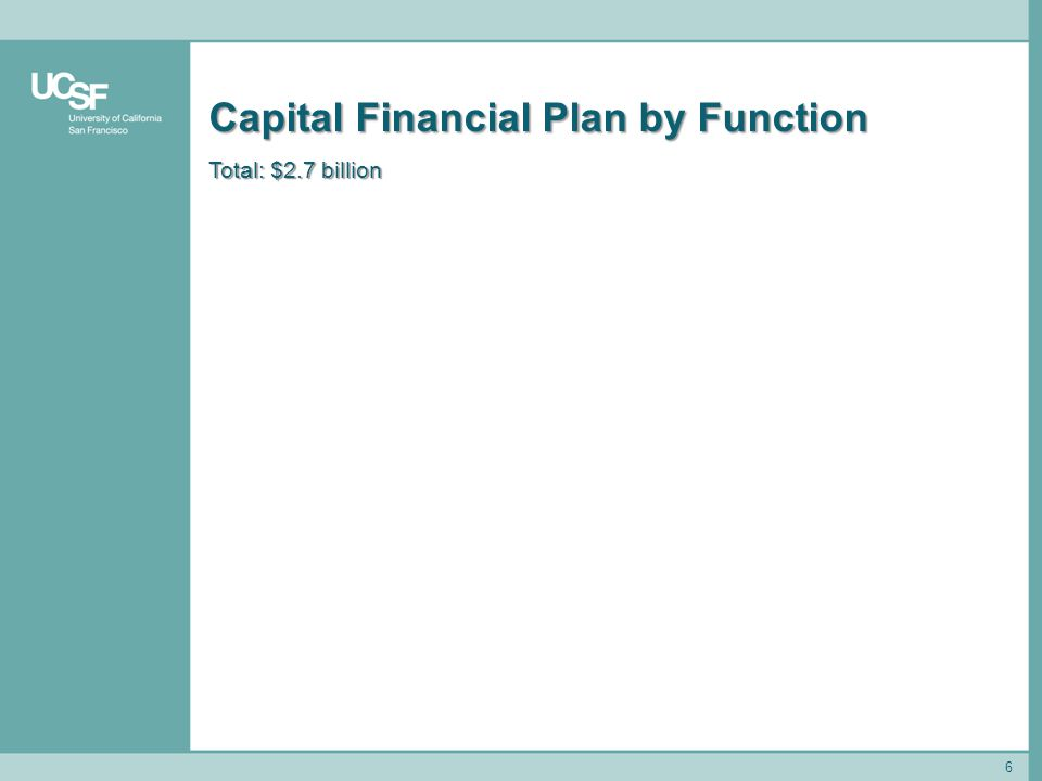 6 Capital Financial Plan by Function Total: $2.7 billion