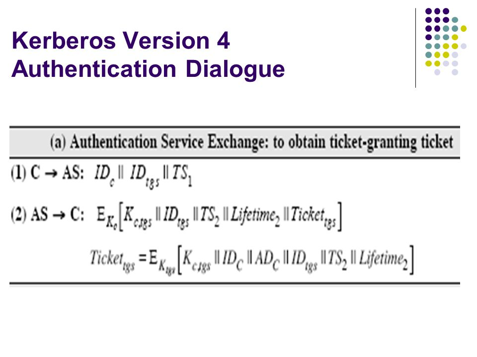 Kerberos Version 4 Authentication Dialogue