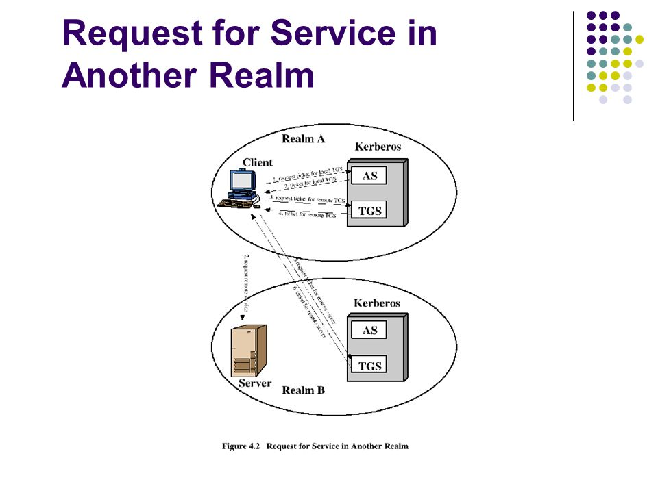 Request for Service in Another Realm