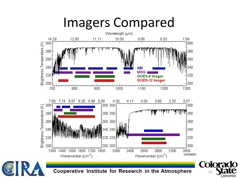 Cooperative Institute for Research in the Atmosphere Imagers Compared 12