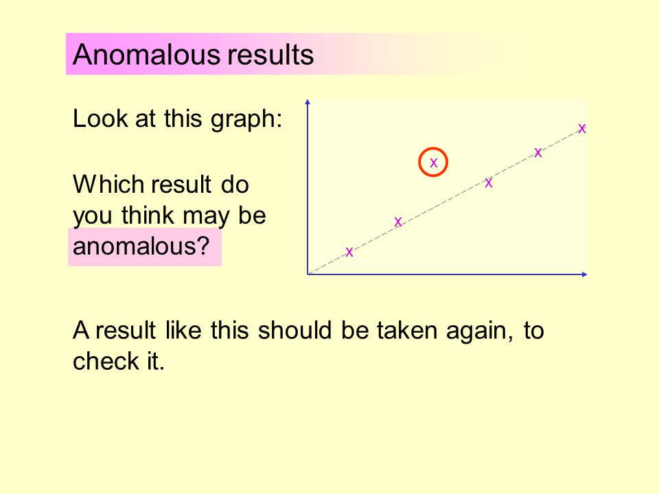 Anomalous results When you are doing your practical work, you may get an odd or inconsistent or 'anomalous' reading.
