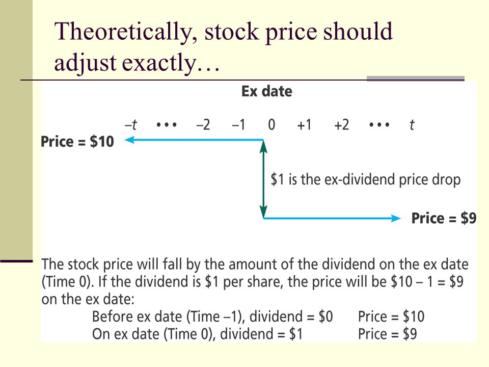 Theoretically, stock price should adjust exactly…