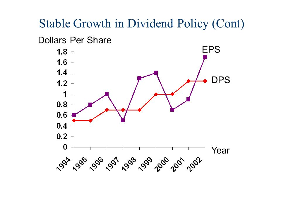 Stable Growth in Dividend Policy (Cont) Dollars Per Share Year EPS DPS