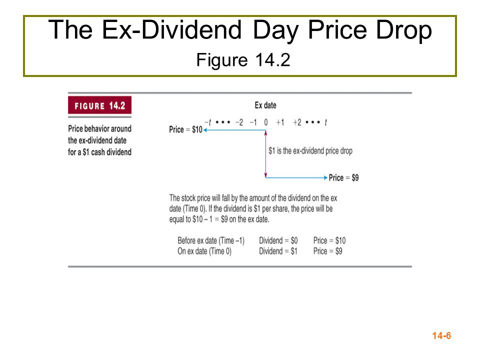 14-6 The Ex-Dividend Day Price Drop Figure 14.2