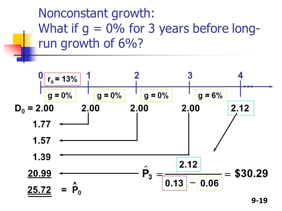 9-19 Nonconstant growth: What if g = 0% for 3 years before long- run growth of 6%.