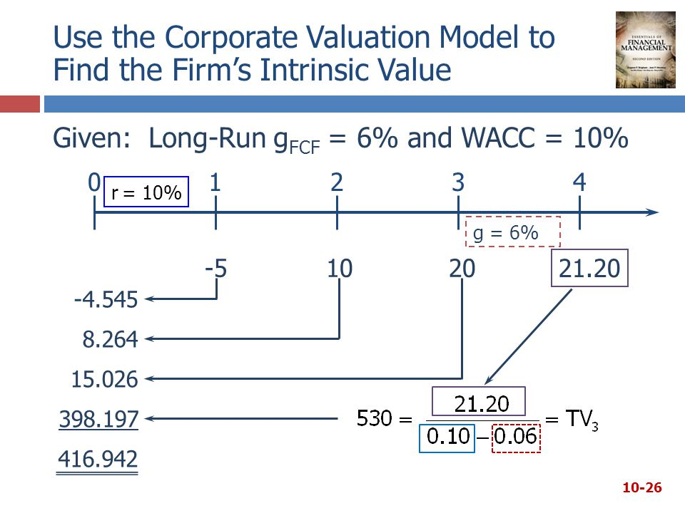 Use the Corporate Valuation Model to Find the Firm's Intrinsic Value Given: Long-Run g FCF = 6% and WACC = 10% r = 10% g = 6%