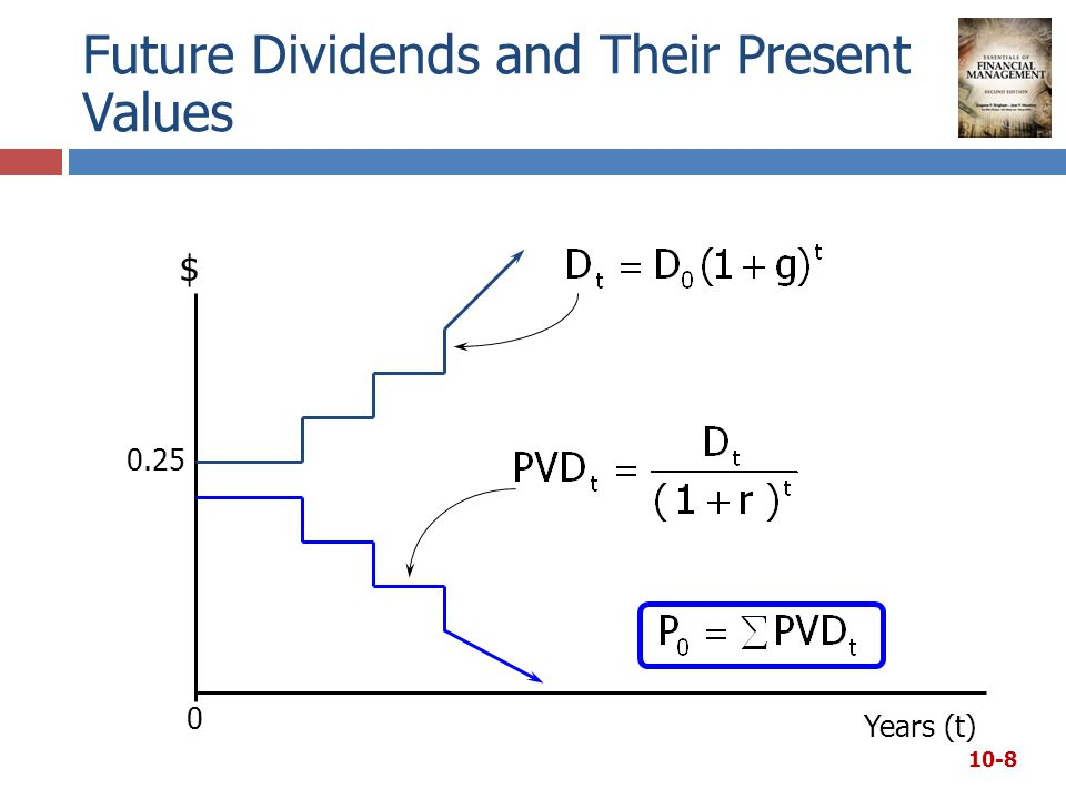 Future Dividends and Their Present Values 10-8 $ 0.25 Years (t) 0