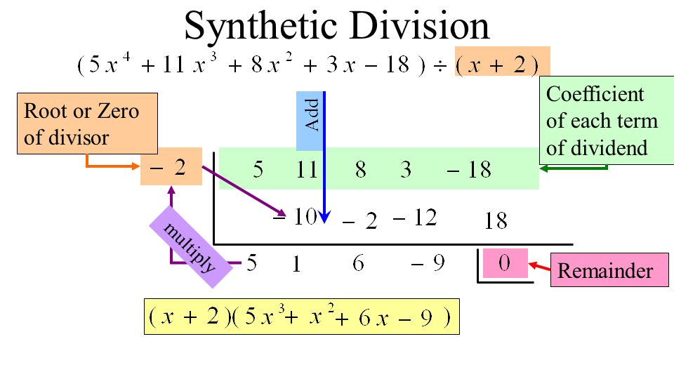 Synthetic Division Coefficient of each term of dividend Root or Zero of divisor Add multiply Remainder