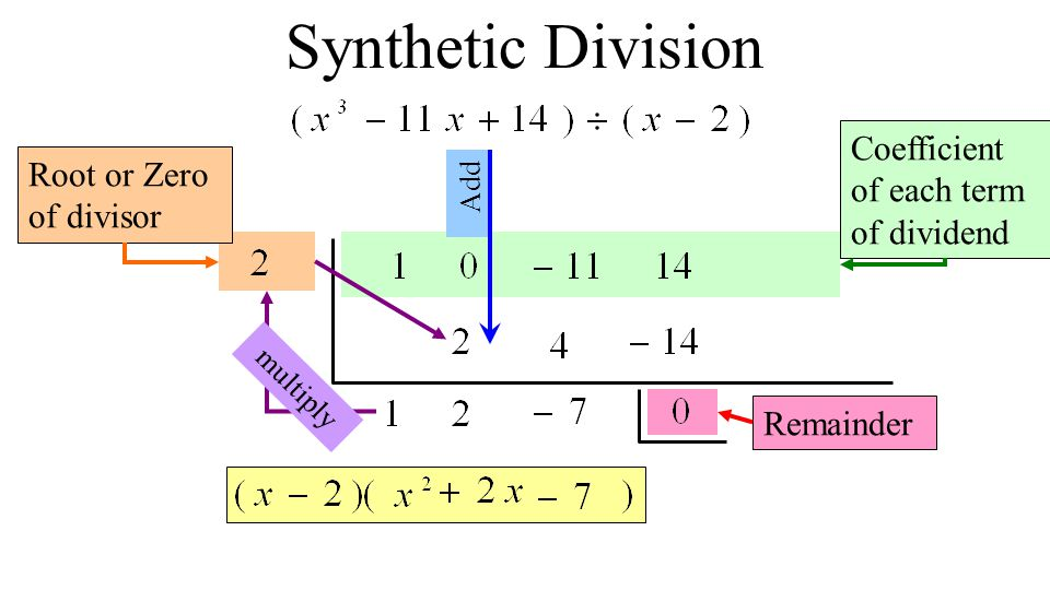 Synthetic Division Coefficient of each term of dividend Root or Zero of divisor multiply Remainder Add