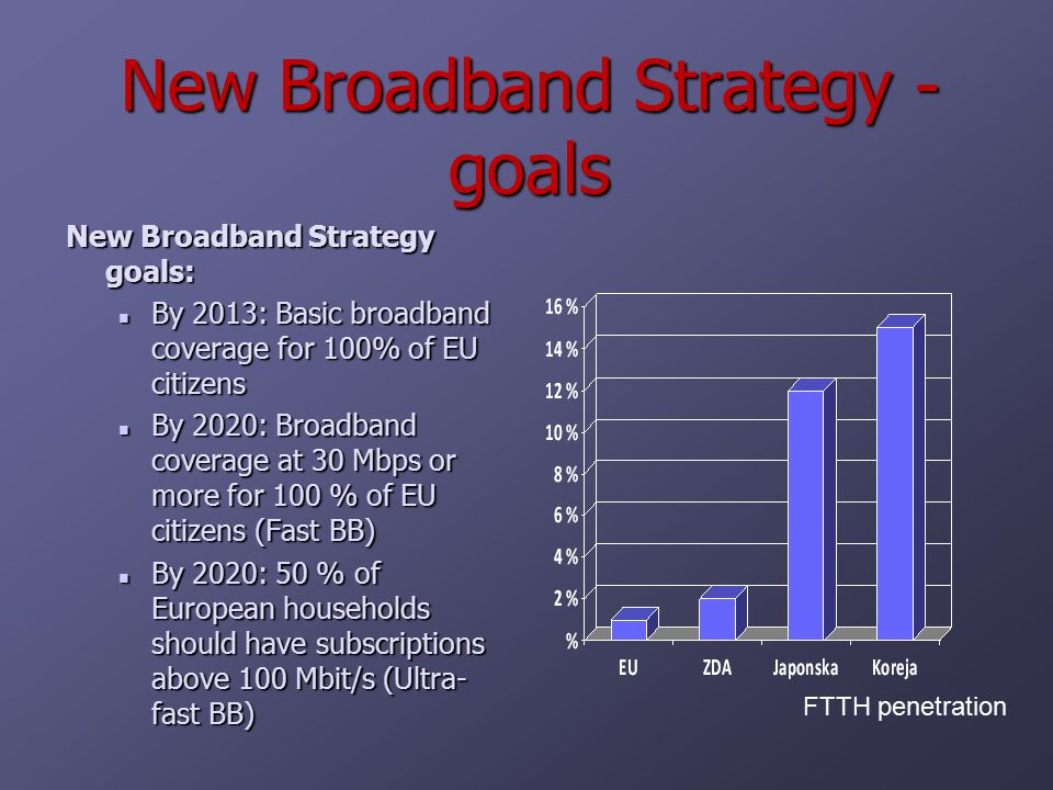New Broadband Strategy - goals New Broadband Strategy goals: By 2013: Basic broadband coverage for 100% of EU citizens By 2013: Basic broadband coverage for 100% of EU citizens By 2020: Broadband coverage at 30 Mbps or more for 100 % of EU citizens (Fast BB) By 2020: Broadband coverage at 30 Mbps or more for 100 % of EU citizens (Fast BB) By 2020: 50 % of European households should have subscriptions above 100 Mbit/s (Ultra- fast BB) By 2020: 50 % of European households should have subscriptions above 100 Mbit/s (Ultra- fast BB) FTTH penetration