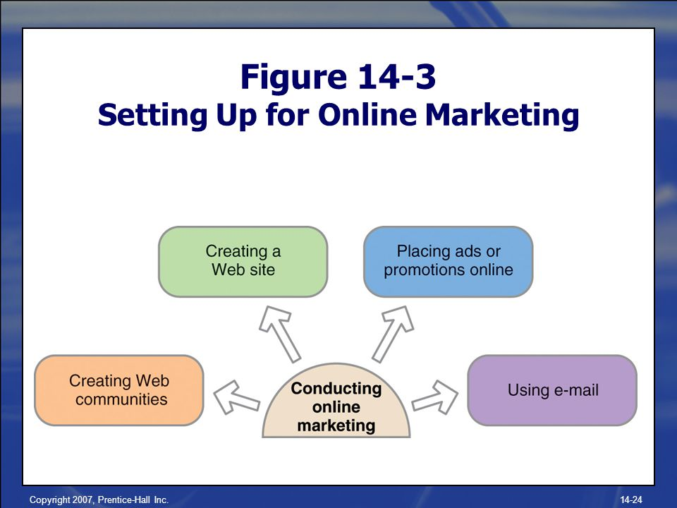 Copyright 2007, Prentice-Hall Inc Figure 14-3 Setting Up for Online Marketing