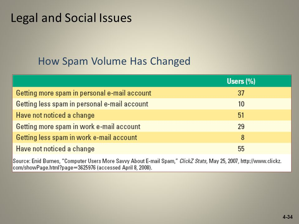 4-34 Legal and Social Issues How Spam Volume Has Changed