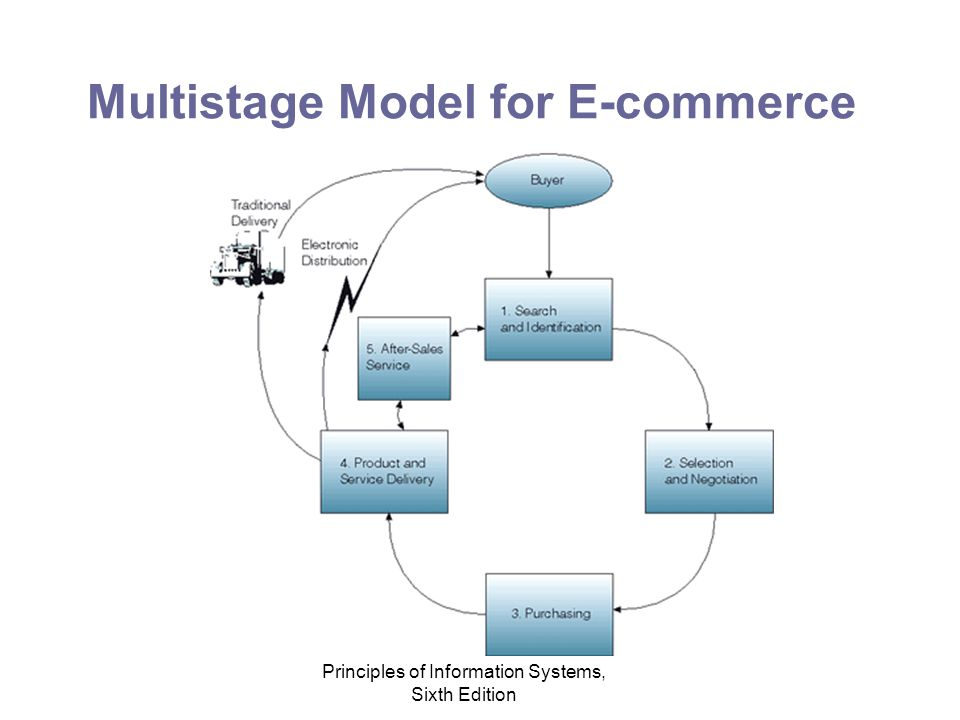 Principles of Information Systems, Sixth Edition Multistage Model for E-commerce