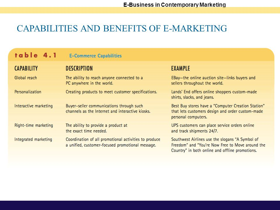 E-Business in Contemporary Marketing CAPABILITIES AND BENEFITS OF E-MARKETING