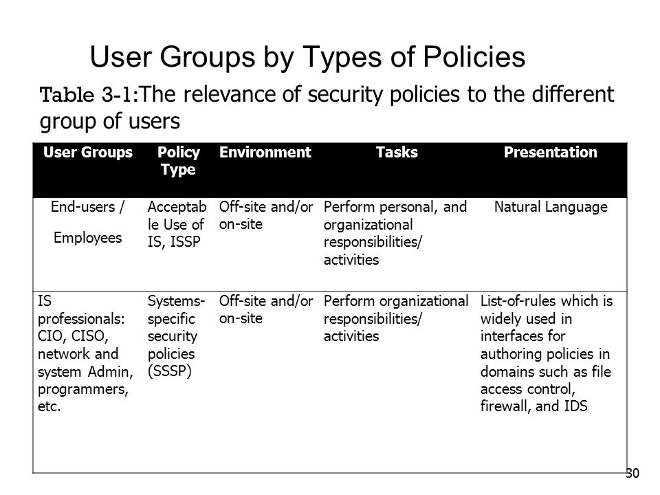 best organizational security policy template pictures security templates policy frameworks owasp module 3 usability of security