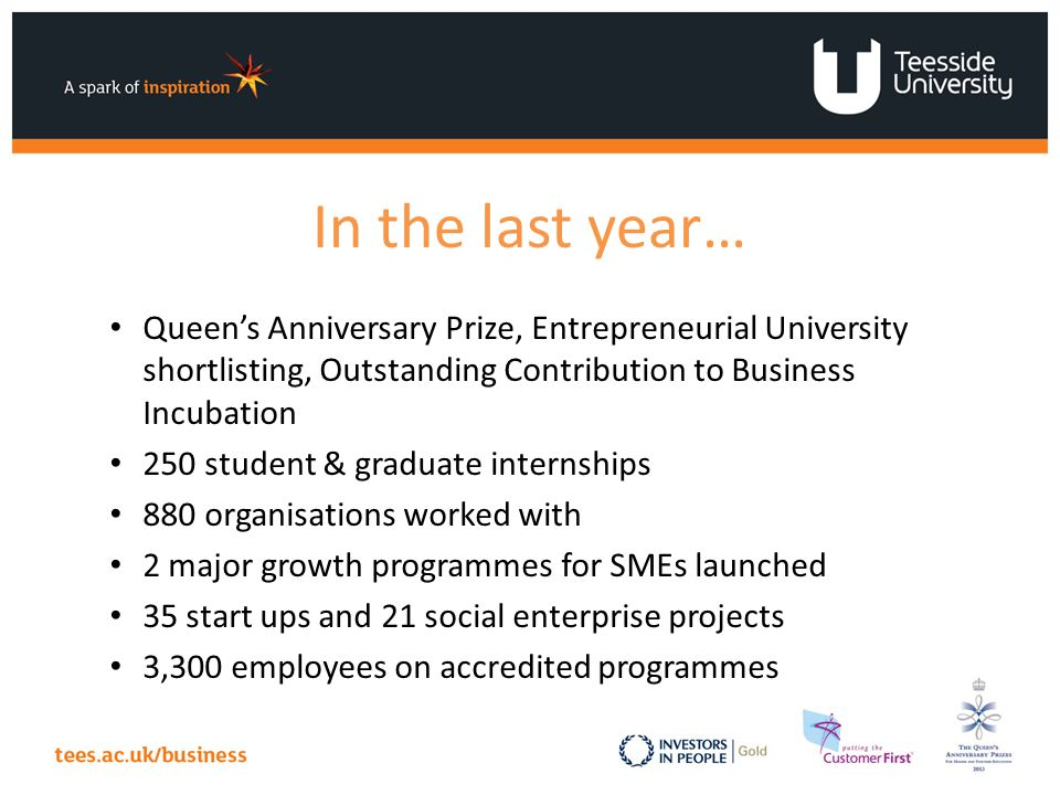 In the last year… Queen's Anniversary Prize, Entrepreneurial University shortlisting, Outstanding Contribution to Business Incubation 250 student & graduate internships 880 organisations worked with 2 major growth programmes for SMEs launched 35 start ups and 21 social enterprise projects 3,300 employees on accredited programmes