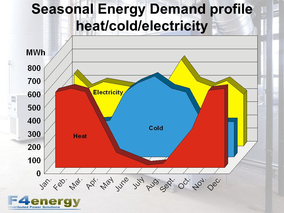 Seasonal Energy Demand profile heat/cold/electricity