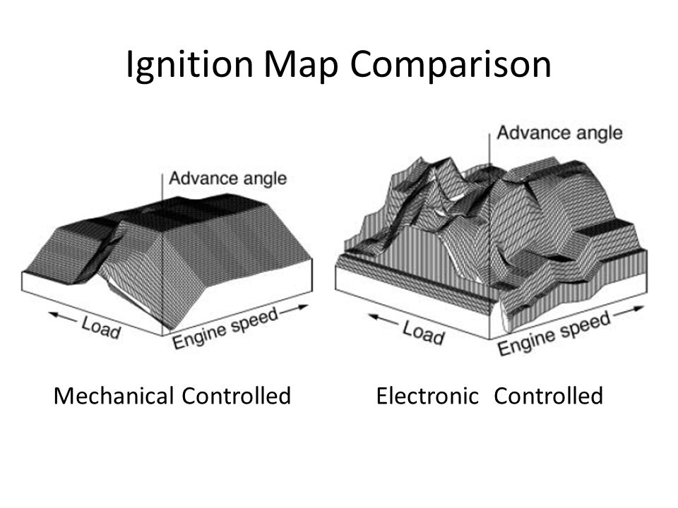 Ignition Map Comparison Mechanical ControlledElectronic Controlled