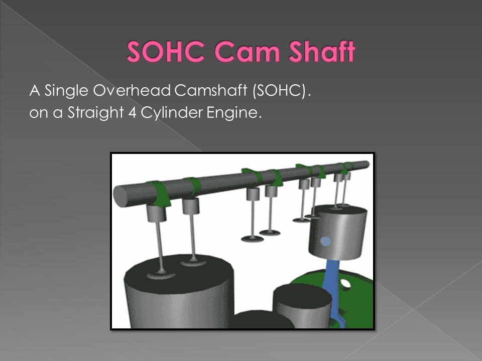 A Single Overhead Camshaft (SOHC). on a Straight 4 Cylinder Engine.