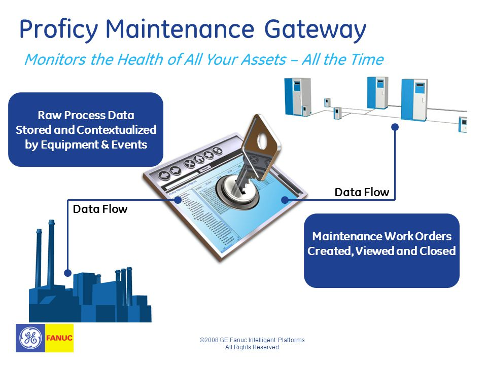 ©2008 GE Fanuc Intelligent Platforms All Rights Reserved Proficy Maintenance Gateway Monitors the Health of All Your Assets – All the Time Raw Process Data Stored and Contextualized by Equipment & Events Maintenance Work Orders Created, Viewed and Closed Data Flow