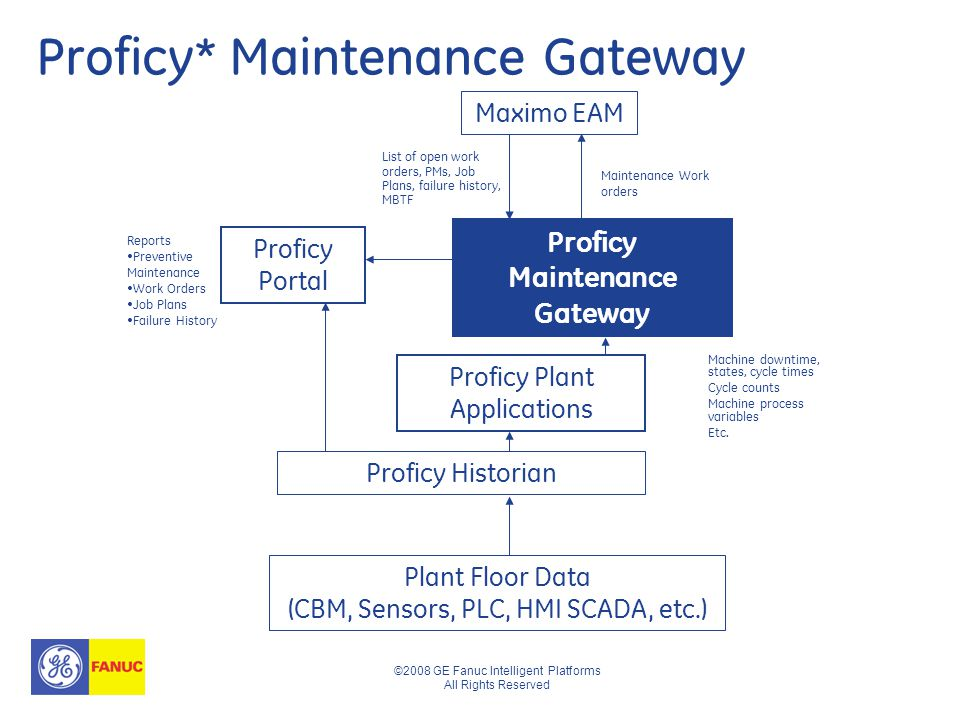 ©2008 GE Fanuc Intelligent Platforms All Rights Reserved Proficy* Maintenance Gateway Machine downtime, states, cycle times Cycle counts Machine process variables Etc.