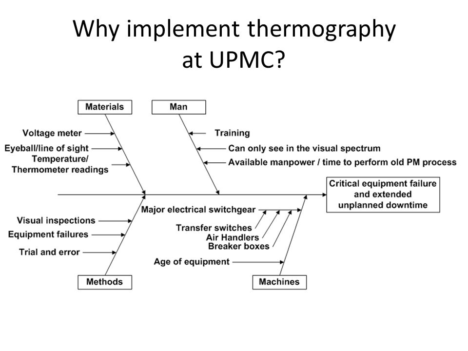 Why implement thermography at UPMC