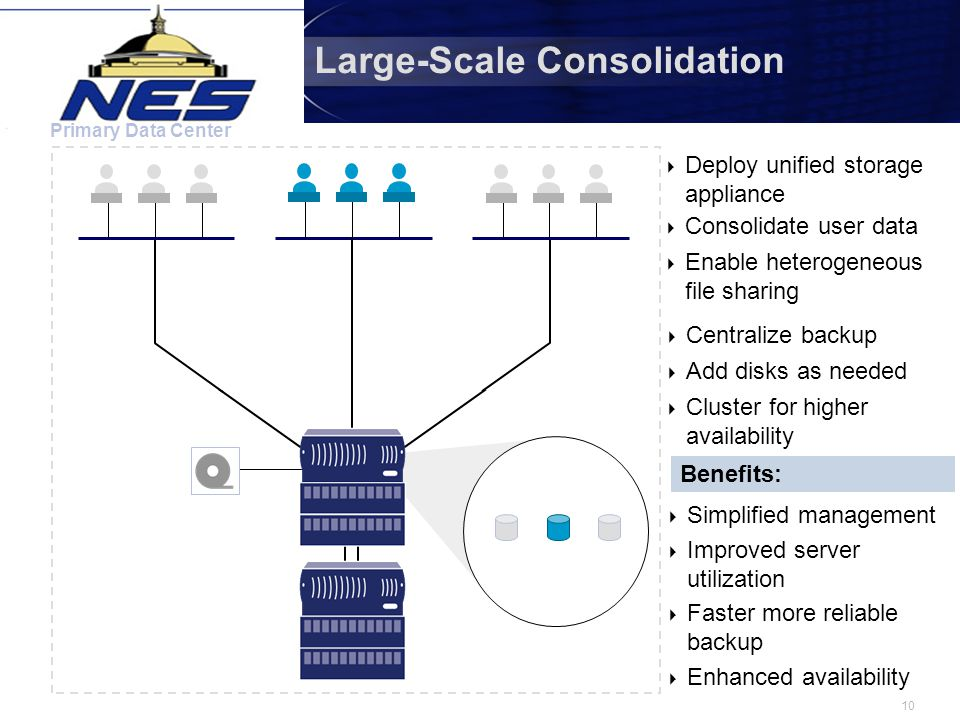 10 Large-Scale Consolidation Primary Data Center  Consolidate user data  Deploy unified storage appliance  Enable heterogeneous file sharing Benefits:  Simplified management  Improved server utilization  Faster more reliable backup  Enhanced availability  Centralize backup  Cluster for higher availability  Add disks as needed