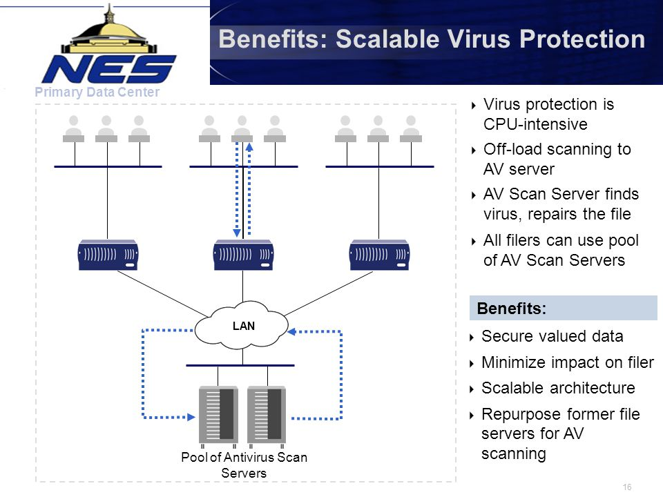 16 Benefits: Scalable Virus Protection Primary Data Center  Virus protection is CPU-intensive  Off-load scanning to AV server  AV Scan Server finds virus, repairs the file Anti-virus Scan Server  All filers can use pool of AV Scan Servers Benefits:  Secure valued data  Minimize impact on filer  Scalable architecture  Repurpose former file servers for AV scanning LAN Pool of Antivirus Scan Servers LAN