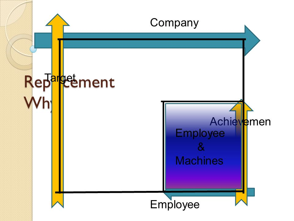 Replacement Why Company Employee Target Achievemen t Employee & Machines