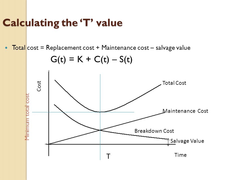 Calculating the 'T' value Total cost = Replacement cost + Maintenance cost – salvage value G(t) = K + C(t) – S(t) Time Cost Breakdown Cost Maintenance Cost Total Cost Salvage Value T Minimum total cost